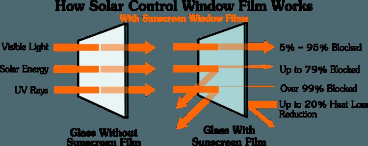 how window film works 2